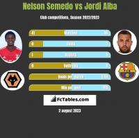 Nelson Semedo vs Jordi Alba h2h player stats