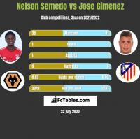 Nelson Semedo vs Jose Gimenez h2h player stats