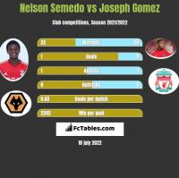Nelson Semedo vs Joseph Gomez h2h player stats