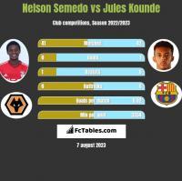 Nelson Semedo vs Jules Kounde h2h player stats
