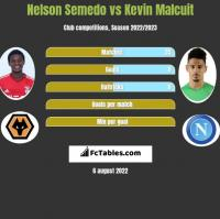 Nelson Semedo vs Kevin Malcuit h2h player stats