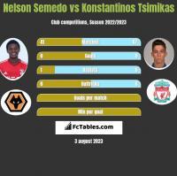 Nelson Semedo vs Konstantinos Tsimikas h2h player stats