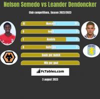 Nelson Semedo vs Leander Dendoncker h2h player stats
