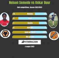 Nelson Semedo vs Oskar Buur h2h player stats