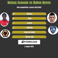 Nelson Semedo vs Ruben Neves h2h player stats