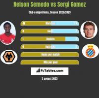 Nelson Semedo vs Sergi Gomez h2h player stats
