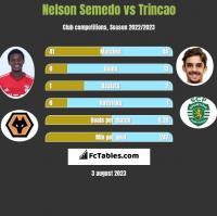 Nelson Semedo vs Trincao h2h player stats