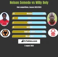 Nelson Semedo vs Willy Boly h2h player stats
