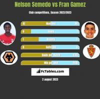 Nelson Semedo vs Fran Gamez h2h player stats
