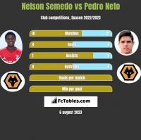 Nelson Semedo vs Pedro Neto h2h player stats