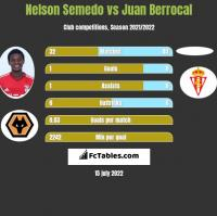Nelson Semedo vs Juan Berrocal h2h player stats