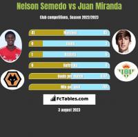 Nelson Semedo vs Juan Miranda h2h player stats