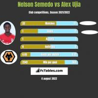 Nelson Semedo vs Alex Ujia h2h player stats