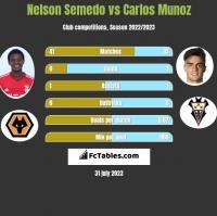 Nelson Semedo vs Carlos Munoz h2h player stats