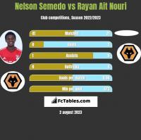 Nelson Semedo vs Rayan Ait Nouri h2h player stats