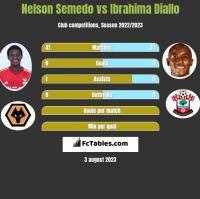 Nelson Semedo vs Ibrahima Diallo h2h player stats