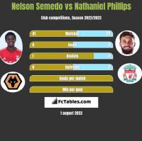Nelson Semedo vs Nathaniel Phillips h2h player stats