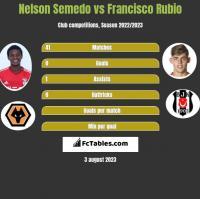 Nelson Semedo vs Francisco Rubio h2h player stats