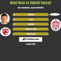 Nelut Rosu vs Gabriel Vasvari h2h player stats