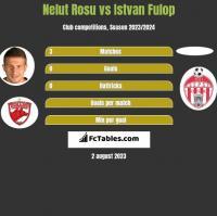 Nelut Rosu vs Istvan Fulop h2h player stats