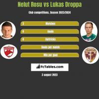 Nelut Rosu vs Lukas Droppa h2h player stats