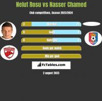 Nelut Rosu vs Nasser Chamed h2h player stats