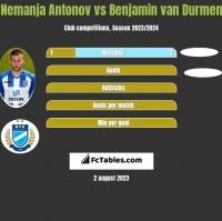 Nemanja Antonov vs Benjamin van Durmen h2h player stats