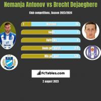 Nemanja Antonov vs Brecht Dejaeghere h2h player stats