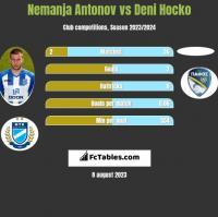 Nemanja Antonov vs Deni Hocko h2h player stats