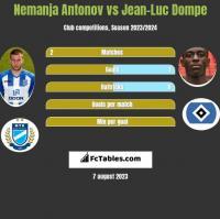 Nemanja Antonov vs Jean-Luc Dompe h2h player stats