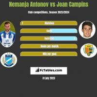 Nemanja Antonov vs Joan Campins h2h player stats