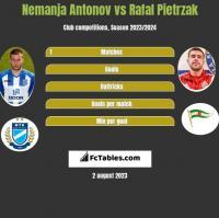 Nemanja Antonov vs Rafal Pietrzak h2h player stats
