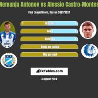 Nemanja Antonov vs Alessio Castro-Montes h2h player stats