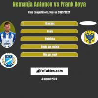 Nemanja Antonov vs Frank Boya h2h player stats