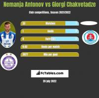 Nemanja Antonov vs Giorgi Chakvetadze h2h player stats