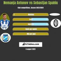 Nemanja Antonov vs Sebastjan Spahiu h2h player stats