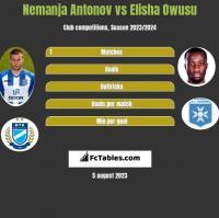Nemanja Antonov vs Elisha Owusu h2h player stats