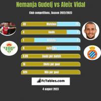 Nemanja Gudelj vs Aleix Vidal h2h player stats