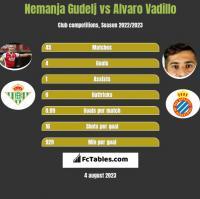 Nemanja Gudelj vs Alvaro Vadillo h2h player stats