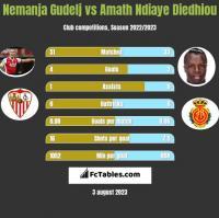 Nemanja Gudelj vs Amath Ndiaye Diedhiou h2h player stats