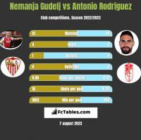 Nemanja Gudelj vs Antonio Rodriguez h2h player stats