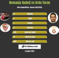 Nemanja Gudelj vs Arda Turan h2h player stats