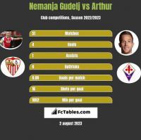Nemanja Gudelj vs Arthur h2h player stats