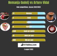 Nemanja Gudelj vs Arturo Vidal h2h player stats