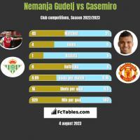 Nemanja Gudelj vs Casemiro h2h player stats