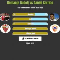 Nemanja Gudelj vs Daniel Carrico h2h player stats
