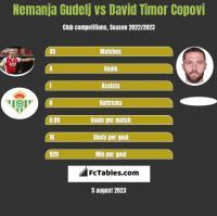Nemanja Gudelj vs David Timor Copovi h2h player stats