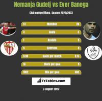 Nemanja Gudelj vs Ever Banega h2h player stats