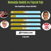 Nemanja Gudelj vs Faycal Fajr h2h player stats