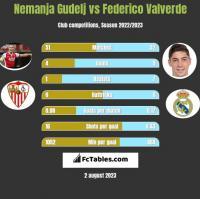 Nemanja Gudelj vs Federico Valverde h2h player stats